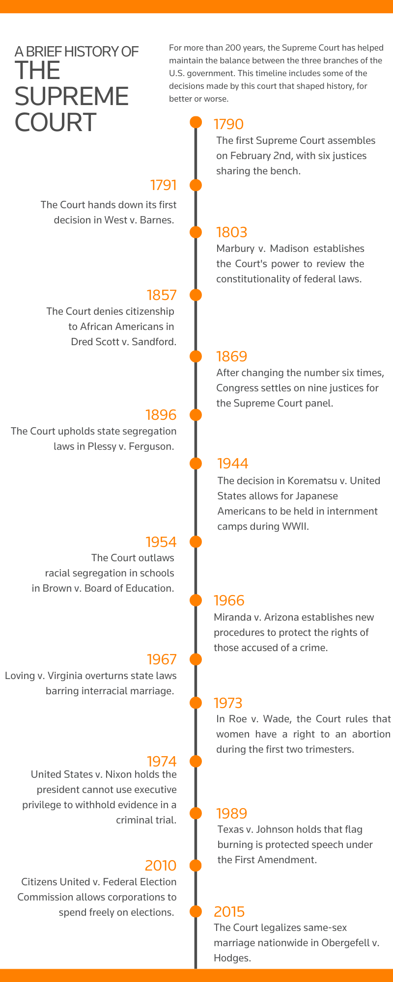 A timeline of important events in the history of the United States Supreme Court, described in detail below
